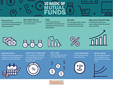 10 Basics of Mutual Funds