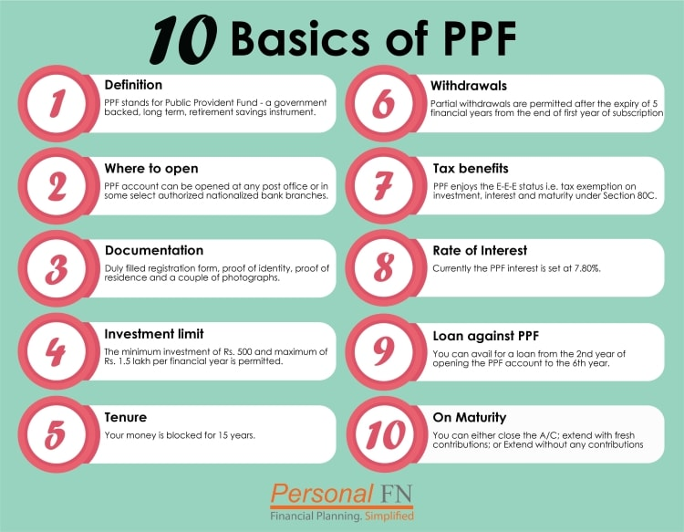 PPF Calculator | Public Provident Fund Calculator | PPF