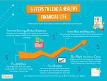 5 Steps To Lead A Healthy Financial Life