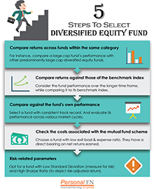 5 Steps To Select A Diversified Equity Mutual Fund