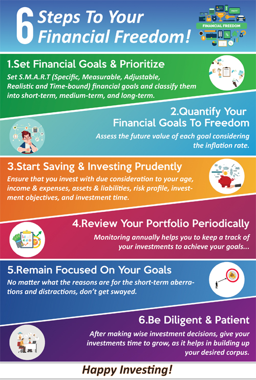 6 Steps To Plan Your Financial Freedom!