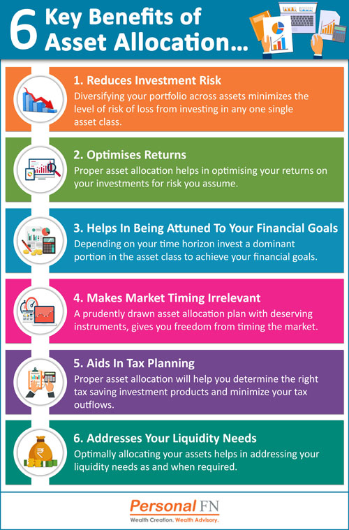 6 Key Benefits of Asset Allocation…