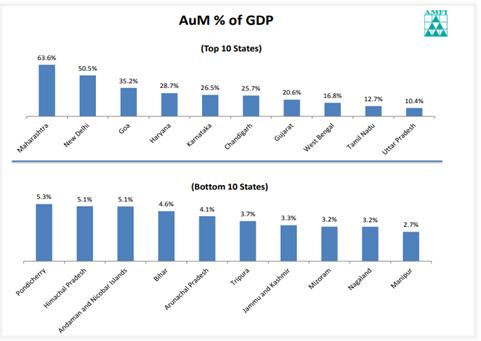 AUM-of-GDP