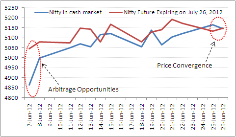 Spot Nifty and Nifty Futures