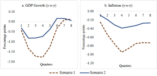 Graph: Impact of global slowdown on India's growth and inflation