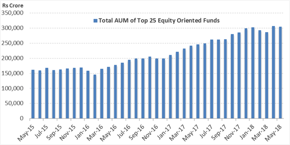 Assets of Top Equity Funds