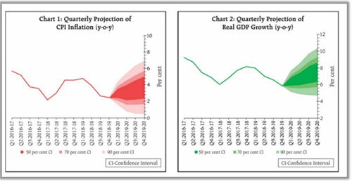 CPI inflation GDP
