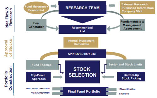 Diagram 1: Investment process