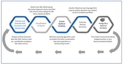 Diagram 1: Tata Quant Fund's Machine Learning Model
