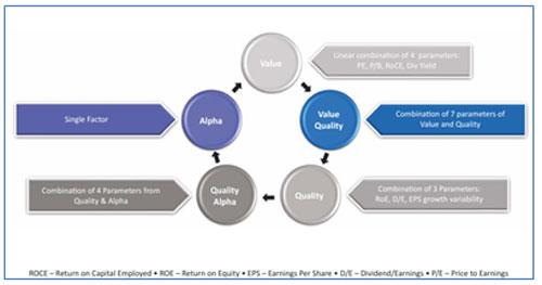 Diagram 2: Indicative combinations of factors to create a portfolio