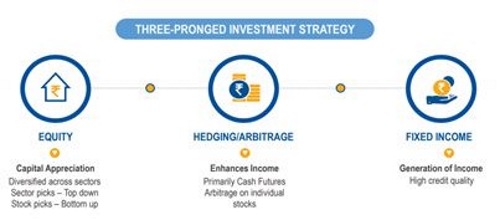 Diagram 2: Investment Strategy to be used
