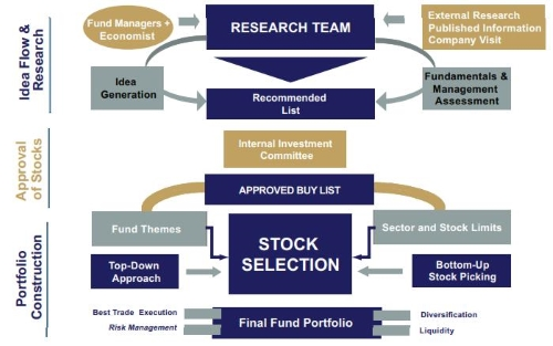 Diagram: Investment process