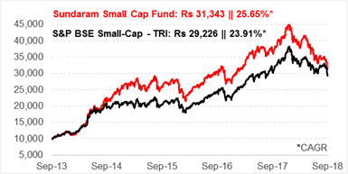 Sundaram Small Cap Fund