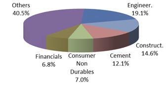 Top 5 Sectors