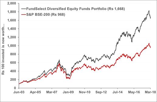 FundSelectequityfund