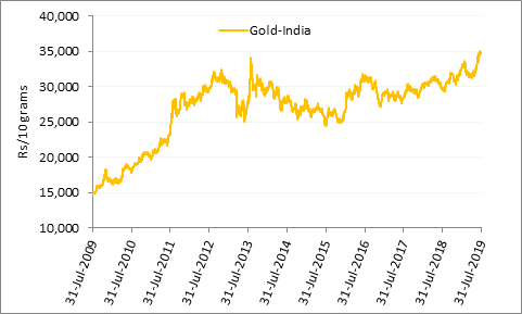 Gold's displays its lustre in the long run