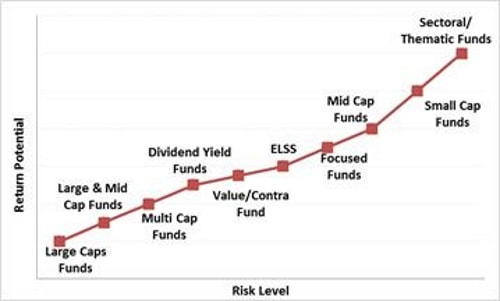 Graph: 1 Equity funds: Risk-Return trade off