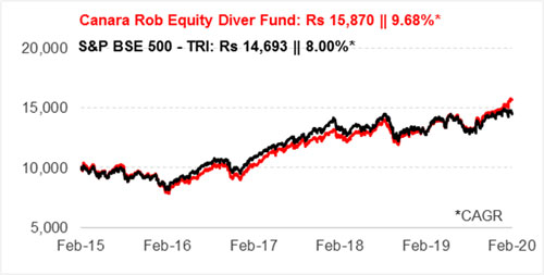 Graph 1: Growth of Rs 10,000 if invested in Canara Robeco Equity Diversified Fund 5 years ago