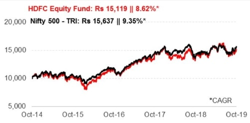 Graph 1:Growth of Rs 10,000 if invested in HDFC Equity Fund 5 years ago