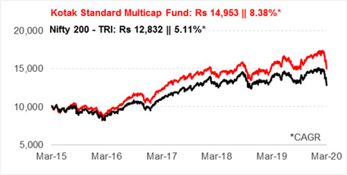 Graph 1: Growth of Rs 10,000 if invested in Kotak Standard Multicap Fund 5 years ago