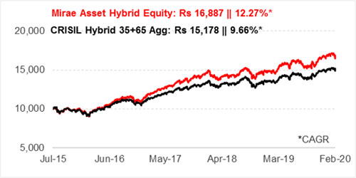 Graph 1: Growth of Rs 10,000 if invested in Mirae Asset Hybrid Equity Fund since inception