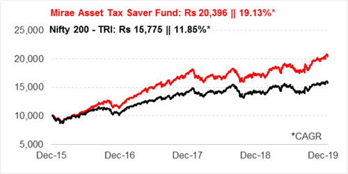 Graph 1:Growth of Rs 10,000 if invested in Mirae Asset Tax Saver Fund 5 years ago