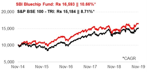 Graph 1: Growth of Rs 10,000 if invested in SBI Bluechip Fund 5 years ago