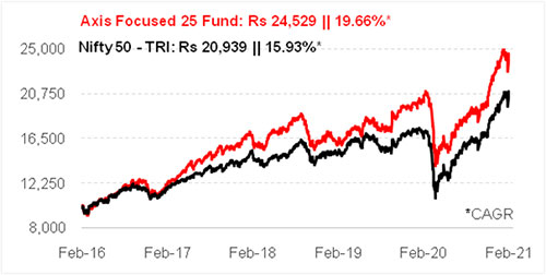 Graph 1:Growth of Rs 10,000 if invested in Axis Focused 25 Fund 5 years ago