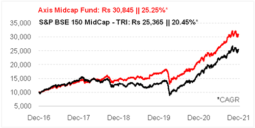 Graph 1: Growth of Rs 10,000 if invested in Axis Midcap Fund 5 years ago