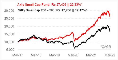 Graph 1: Growth of Rs 10,000 if invested in Axis Small Cap Fund 5 years ago