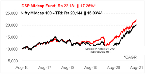 Graph 1: Growth of Rs 10,000 if invested in DSP Midcap Fund 5 years ago