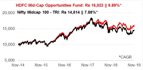 Graph 1:Growth of Rs 10,000 if invested in HDFC Mid-cap Opportunities Fund 5 years ago