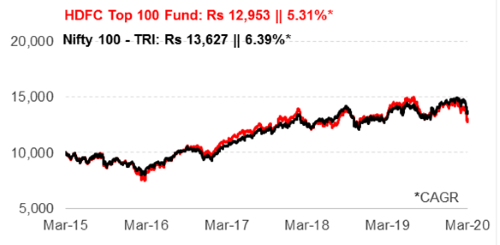 Graph 1: Growth of Rs 10,000 if invested in HDFC Top 100 Fund 5 years ago