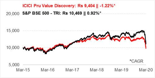Graph 1: Growth of Rs 10,000 if invested in ICICI Pru Value Discovery Fund 5 years ago