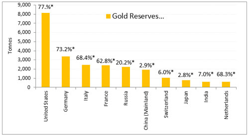 Graph 1: How are the top-10 countries stacking up gold?