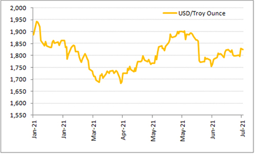 Graph 1: Lacklustre performance of gold on a YTD basis