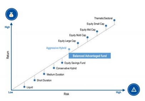 Graph: Risk-return Positioning of Balanced Advantage Fund