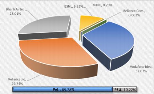 Graph 1: Service provider-wise market share