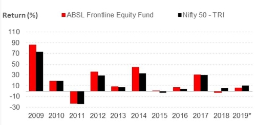 Graph 2: ABSLFEF year-on-year performance