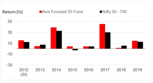 Graph 2: Canara Robeco Emerging Equities Fund's year-on-year performance