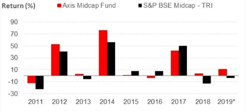 Graph 2: Axis MidcapFund's year-on-year performance