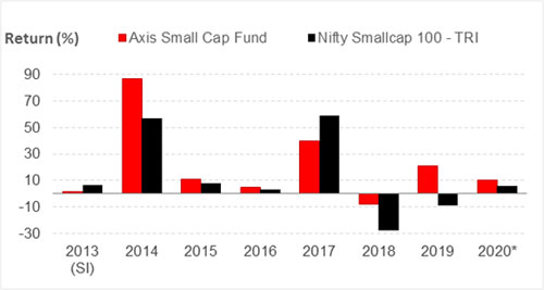 Graph 2: Axis Small Cap Fund's year-on-year performance