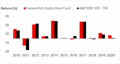 Graph 2: Canara Robeco Equity Diversified Fund's year-on-year performance