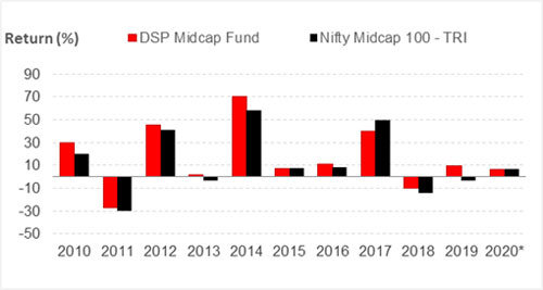 Graph 2: DSP Midcap Fund's year-on-year performance