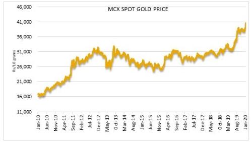 Graph 2: Gold gaining momentum