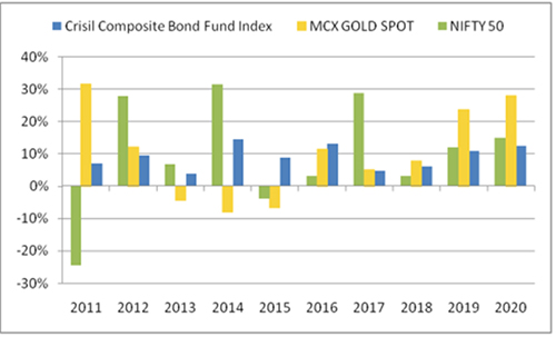 Graph 2: Gold has proved its worth as an effective portfolio diversifier