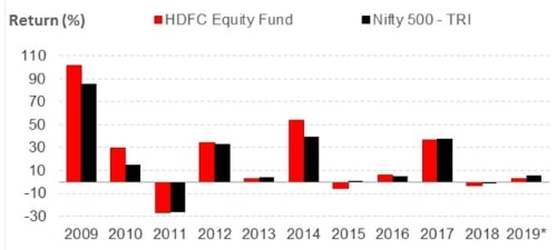 Graph 2: HDFC Equity Fund year-on-year performance