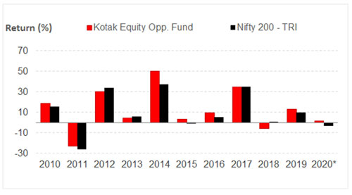 Graph 2: Kotak Equity Opportunities Fund's year-on-year performance