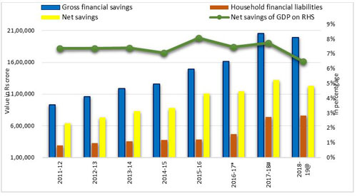 Graph 2: Low financial gross savings and reduction in net savings to GDP