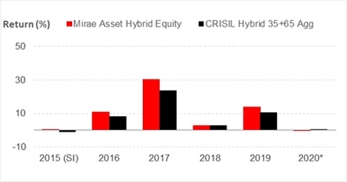 Graph 2: Mirae Asset Hybrid Equity Fund's year-on-year performance